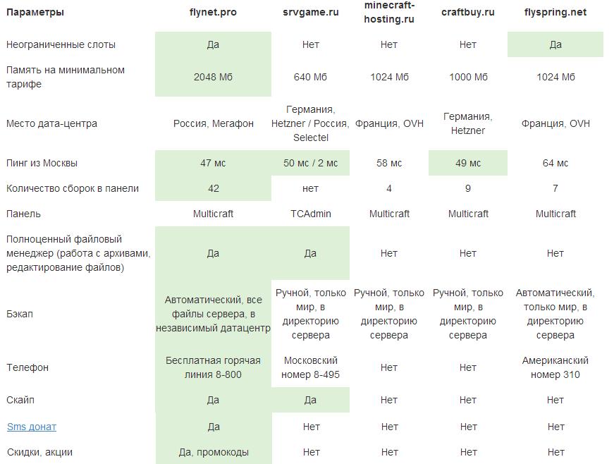 Сравнение хостингов